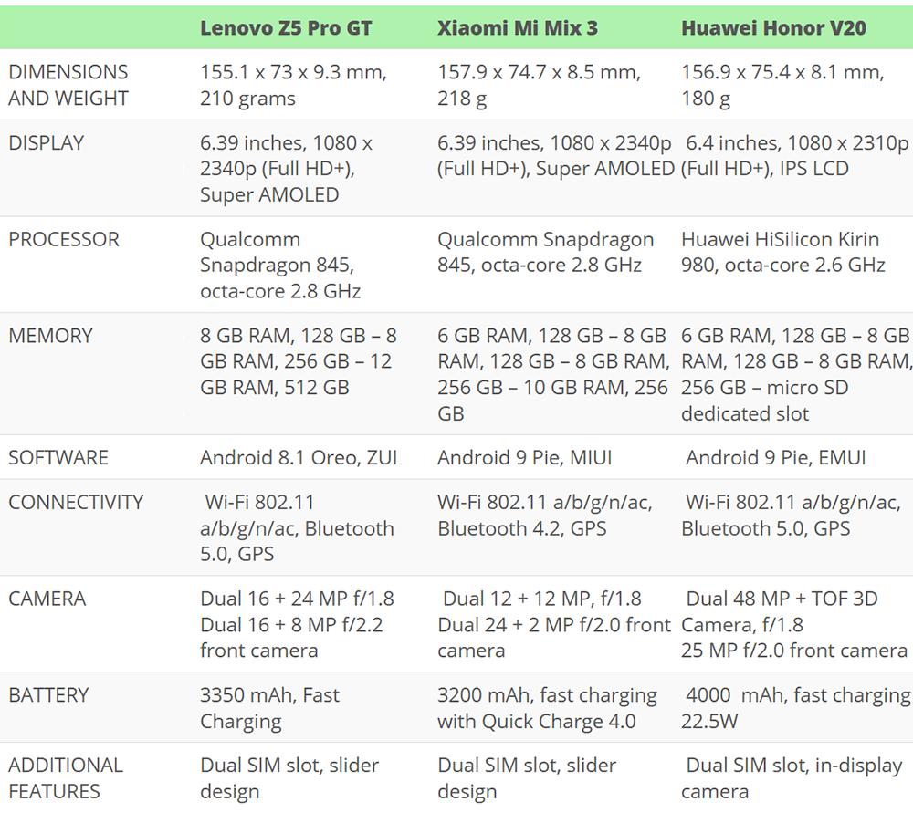 Lenovo Z5 Pro Gt Vs Xiaomi Mi Mix 3 Vs Honor V20