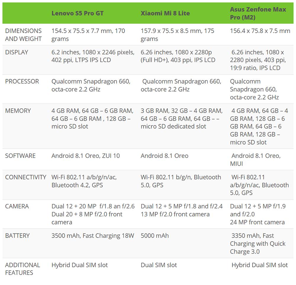 Lenovo S5 Pro Gt Vs Xiaomi Mi 8 Lite Vs Asus Zenfone Max Pro (m2)
