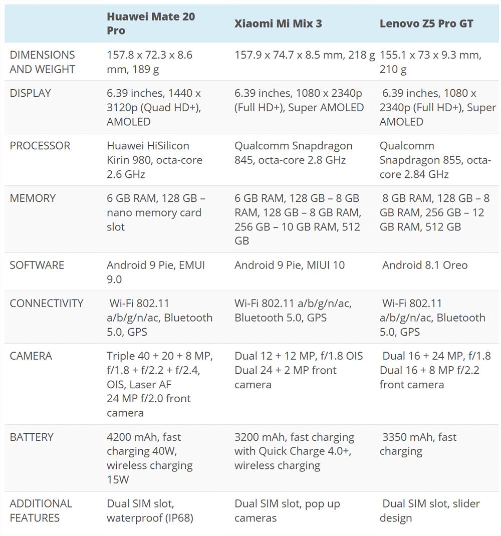 Huawei Mate 20 Pro Vs Xiaomi Mi Mix 3 10 Gb Vs Lenovo Z5 Pro Gt