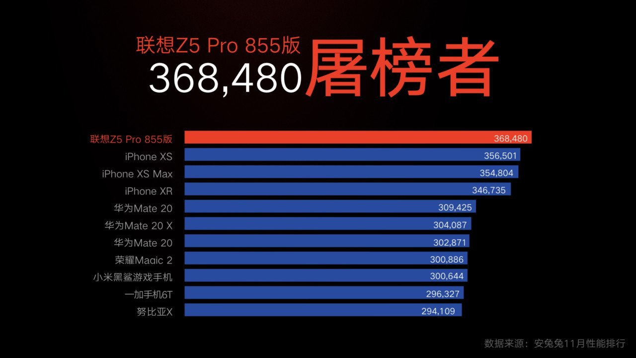 Lenovo Z5 Pro Sd 855 Edition With 12 Gb Ram And 512 Gb Memory Goes Official