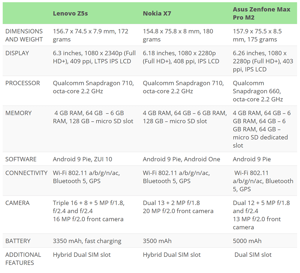 Lenovo Z5s Vs Nokia X7 Vs Asus Zenfone Max Pro (m2)