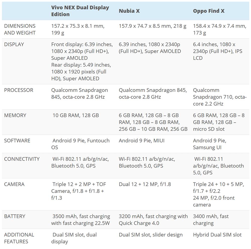 Vivo Nex Dual Display Vs Samsung Galaxy A8s Vs Xiaomi Mi Mix 3