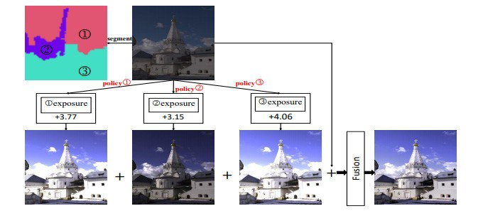 Xiaomi Reveals Deepexposure Ai Algorithm To Restore Details And Colours In Poorly Exposed Shots