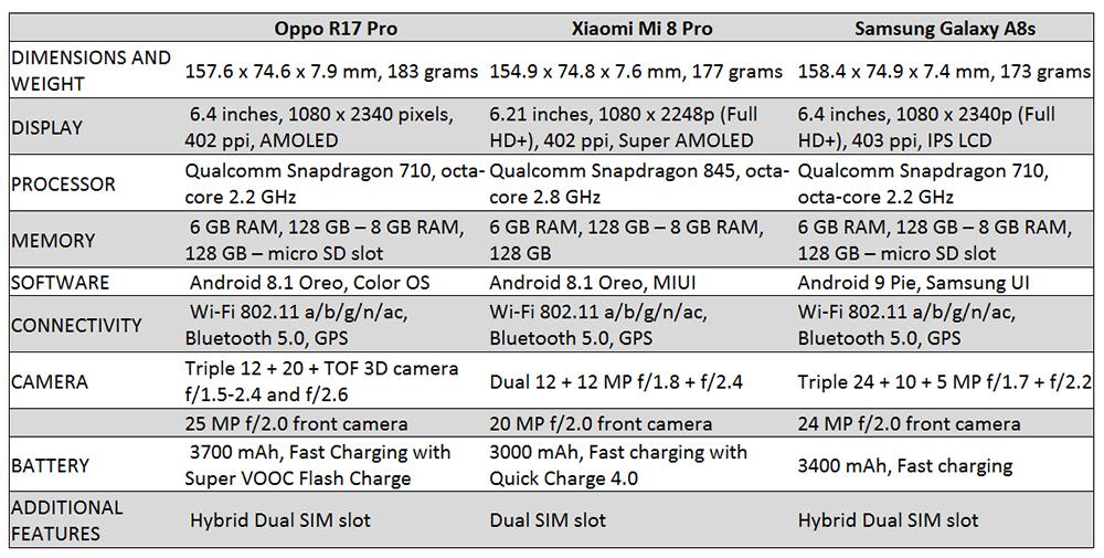 Oppo R17 Pro Vs Xiaomi Mi 8 Pro Vs Samsung Galaxy A8s