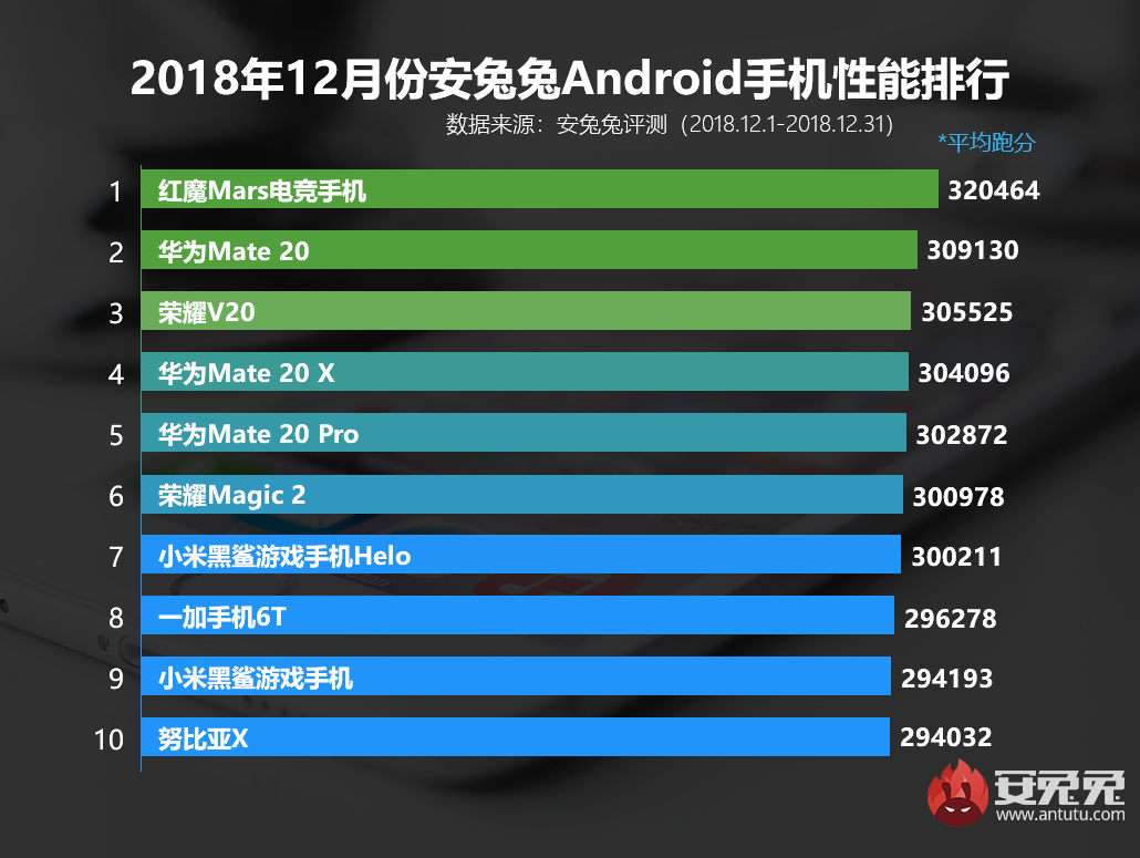 Antutu Top 10 Android Smartphones With Best Experience For December 2018 Released