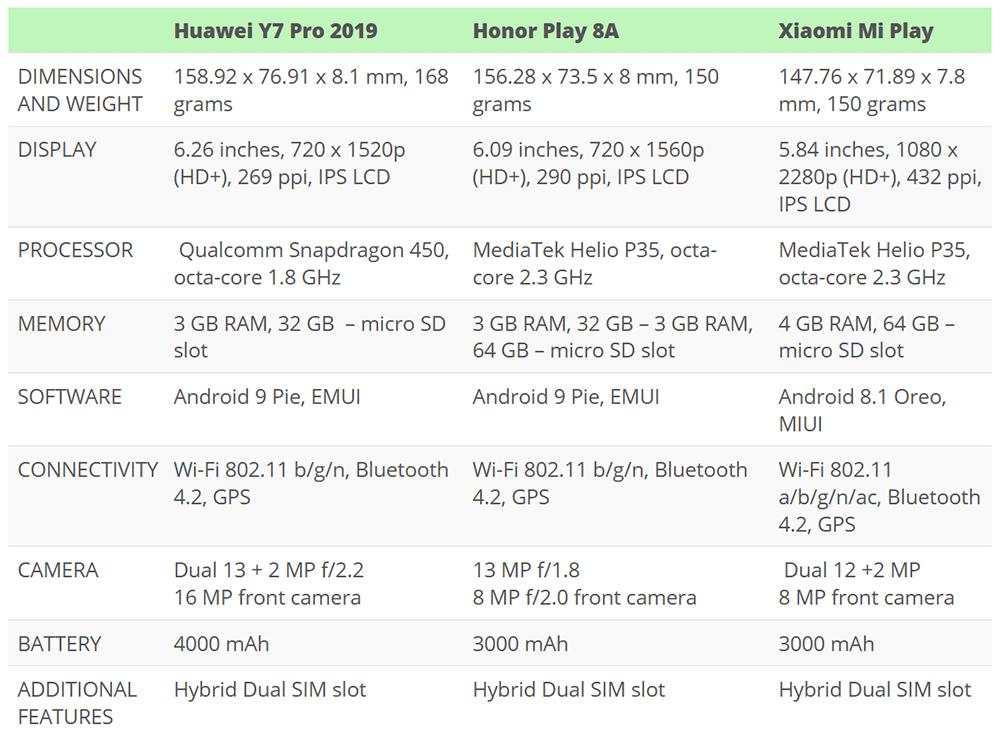 Huawei Y7 Pro (2019) Vs Honor Play 8a Vs Xiaomi Mi Play