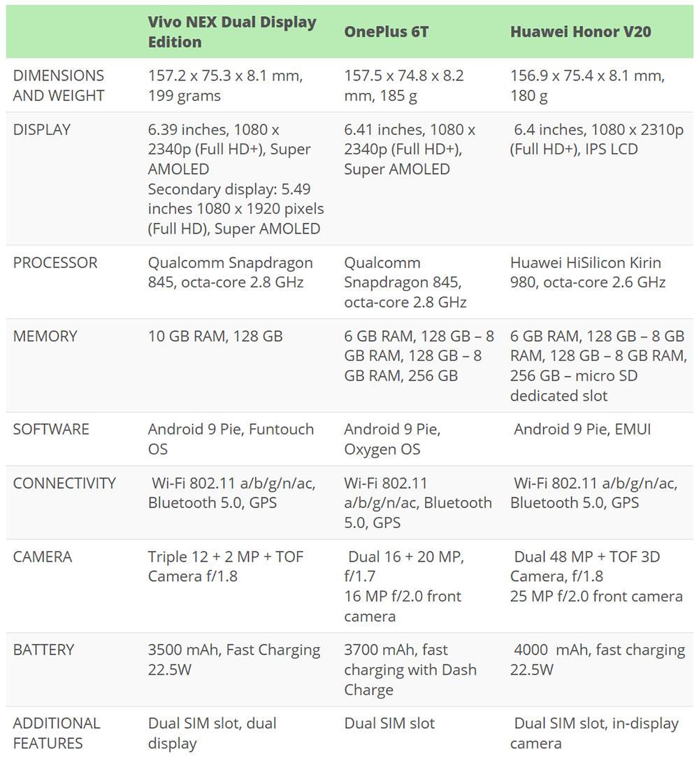 Vivo Nex Dual Display Edition Vs Oneplus 6t Vs Huawei Honor V20