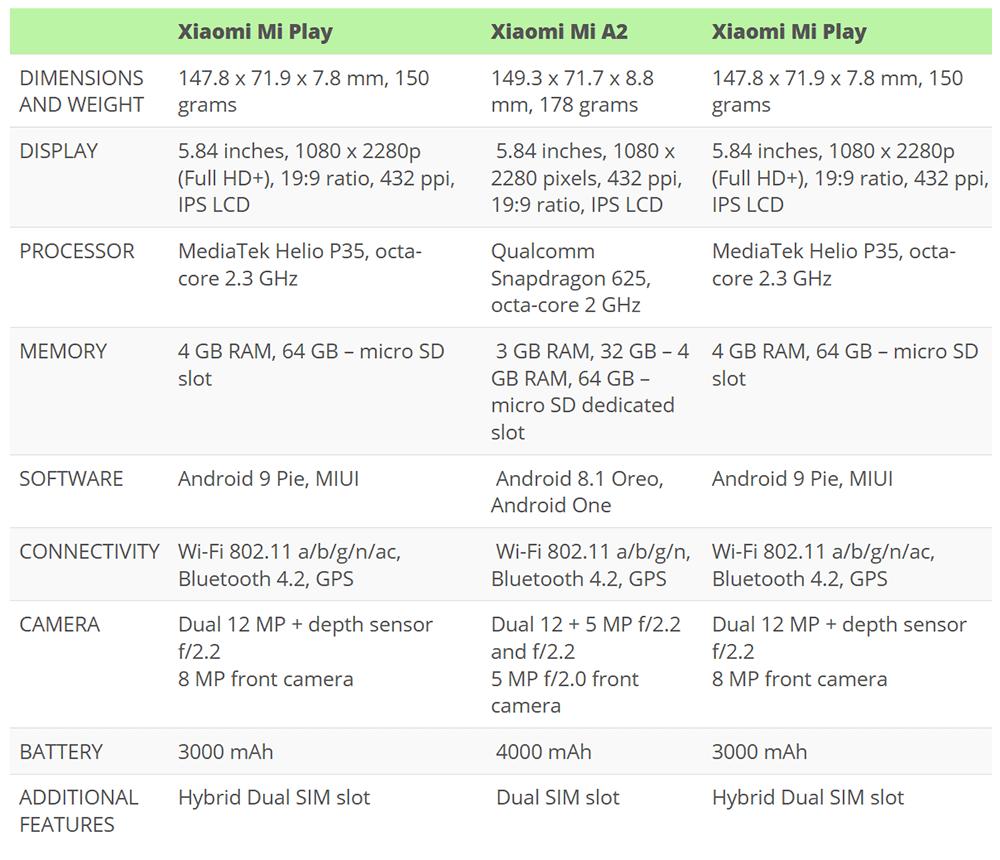 Xiaomi Mi Play Vs Xiaomi Mi A2 Lite Vs Xiaomi Redmi Note 6 Pro