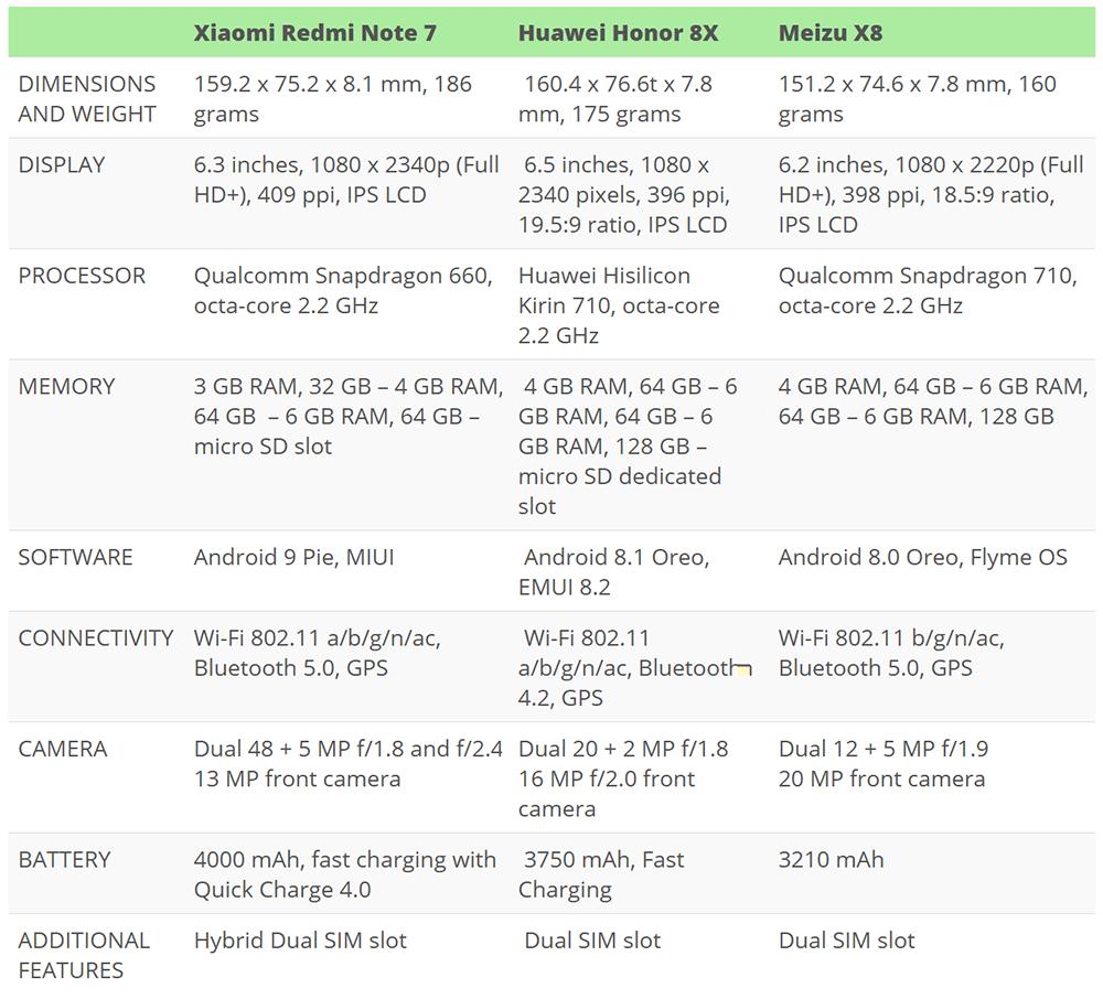 Xiaomi Redmi Note 7 Vs Huawei Honor 8x Vs Meizu X8