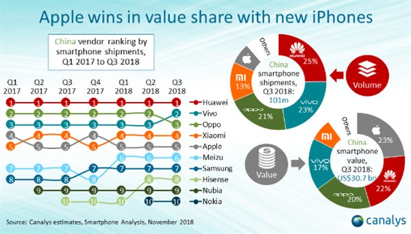 Apple And Huawei Sit At The Top Of Smartphone Brands In China In Terms Of Revenue