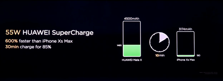 Huawei's 55w Supercharge Tech Will Be Special To The Mate X For The Time Being