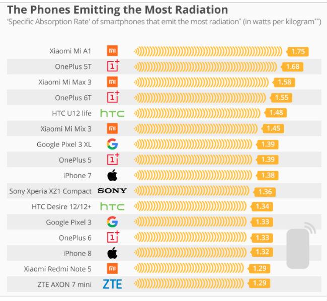 Oneplus And Xiaomi Smartphones Emit Highest Radiation (sar)