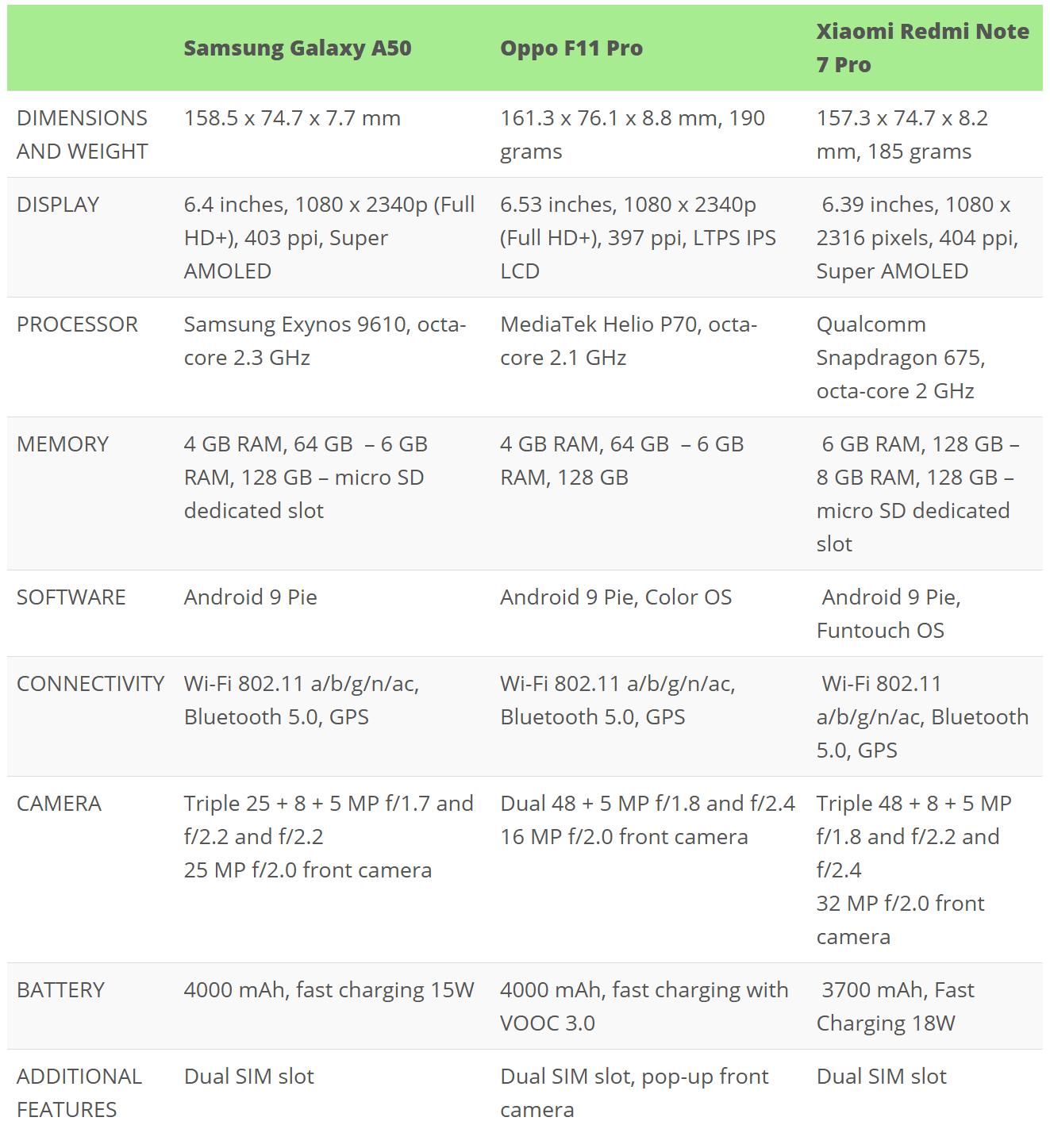 Samsung Galaxy A50 vs Oppo F11 Pro vs Vivo V15 Pro