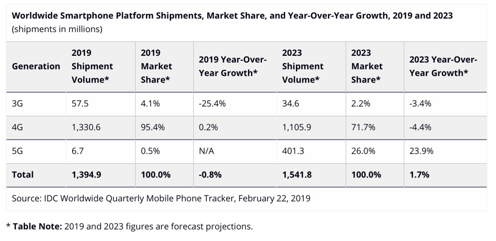 Cameraphone Market Decline Coming To Continue 2019