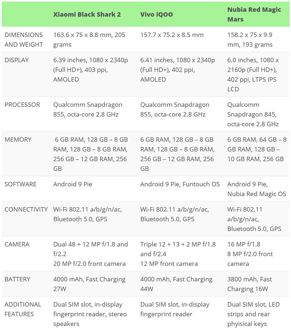 Xiaomi Black Shark 2 vs Vivo iQOO vs Nubia Red Magic Mars