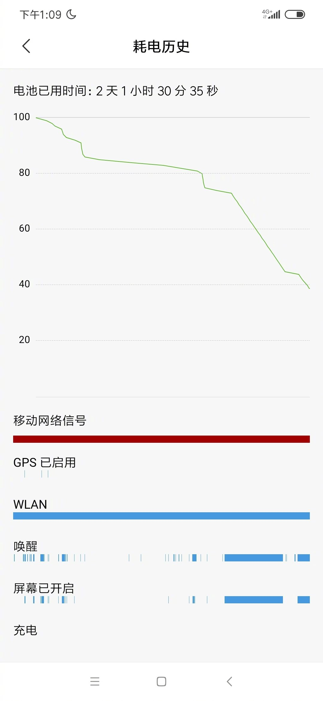 40% battery left on Redmi Note 8 Pro after two days of usage 2
