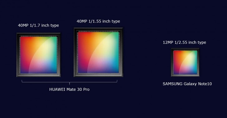 Huawei's Mate 30 Pro to have two massive 40MP camera sensors