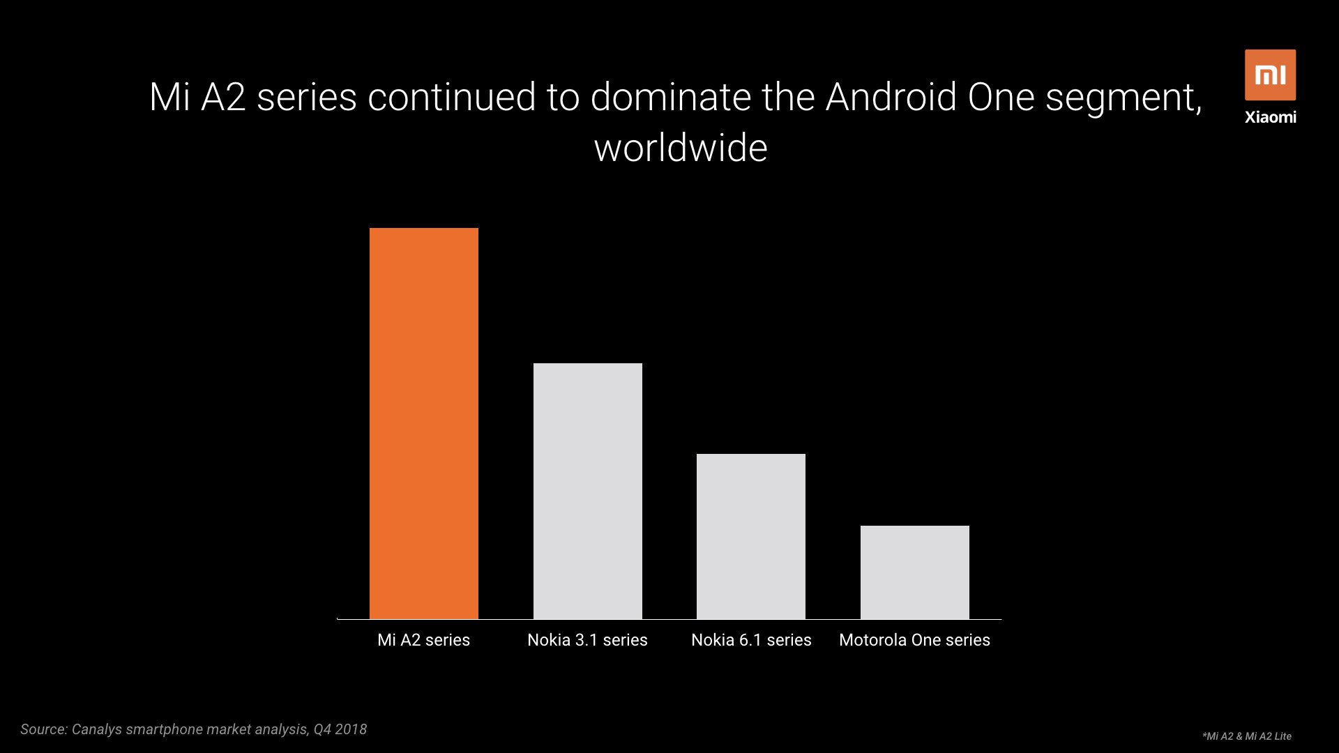 Xiaomi Mi A-series models are the top-selling Android One 2
