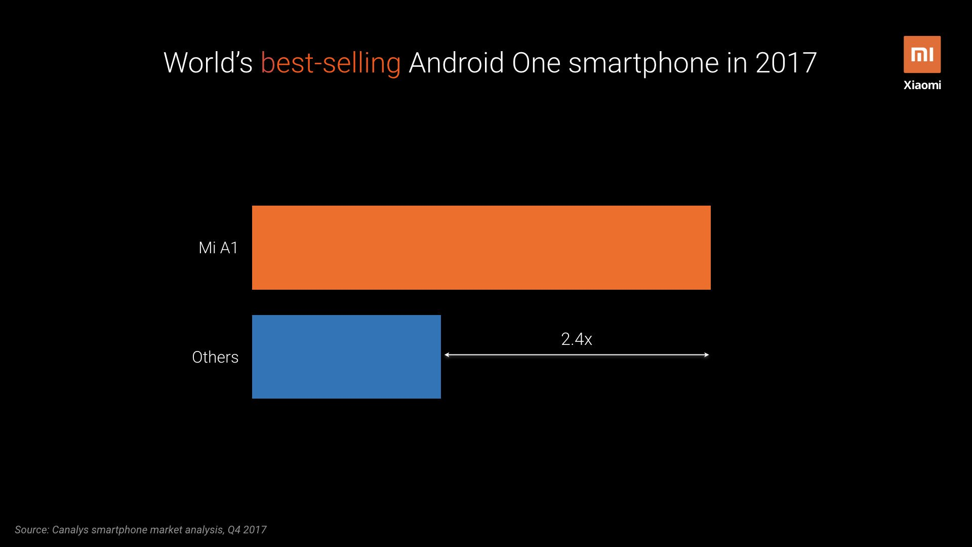 Xiaomi Mi A-series models are the top-selling Android One