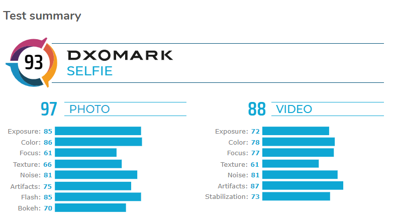 Huawei Mate 30 Pro on the top of DxOMark 3