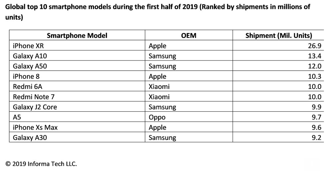 iPhone XR was the best selling smartphone in the first half of 2019