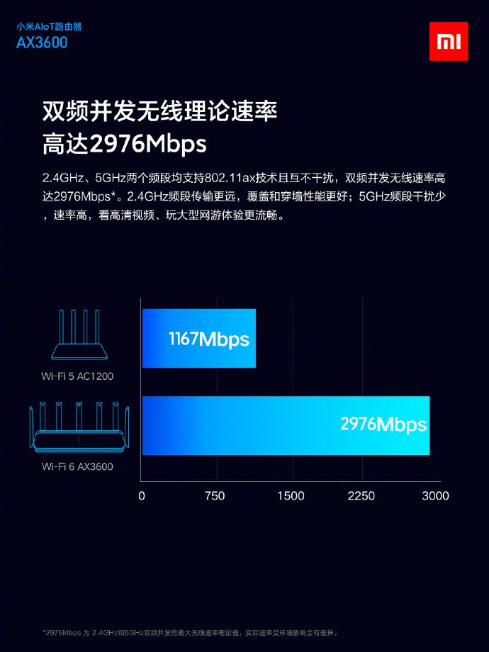 Xiaomi to launch Mi AIoT Router with Wi-Fi 6 support 4