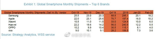 Xiaomi surpassed Huawei to become the World's Third Largest smartphone brand in Feb 2020 2