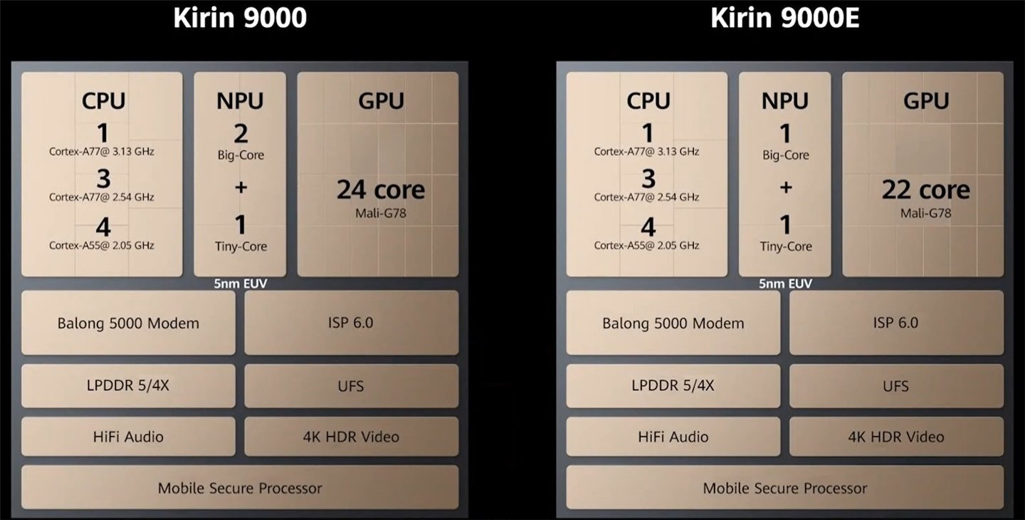 Huawei Mate 40's HiSilicon Kirin 9000 chip ranks 1st in AI Benchmark 2